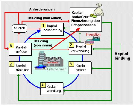 Kapitalbindungsdauer (Bild: DAA Wirtschaftslexikon)