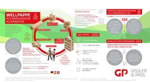 E-Commerce Wellpappe Alternative Infografik (Bild: Gissler & Pass)