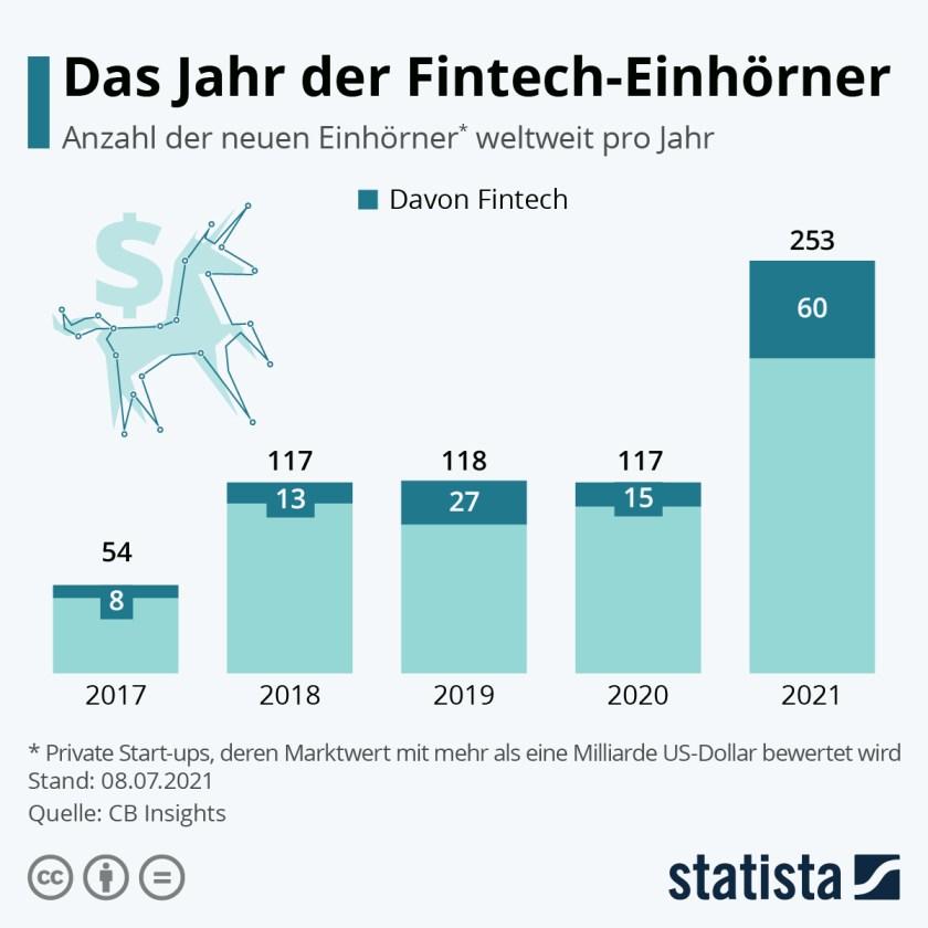 Fintech Einhörner (Bild: Statista)