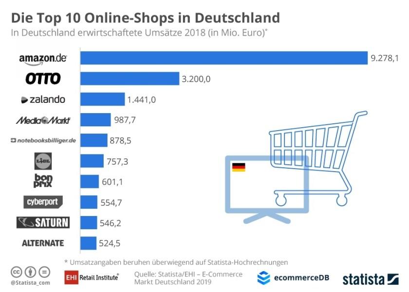 Schaubild: Die größten Onlineshops in Deutschland (Bild: Statista)