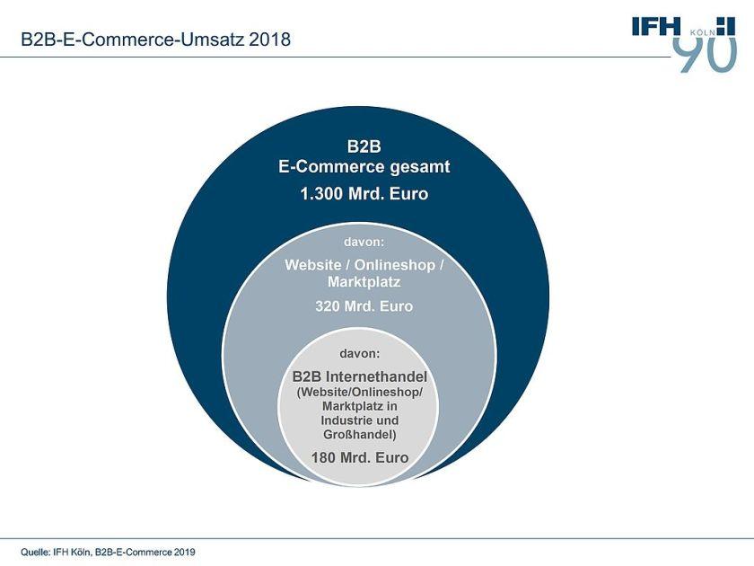 B2B Commerce Umsatz Deutschland (Bild: IFH Köln)