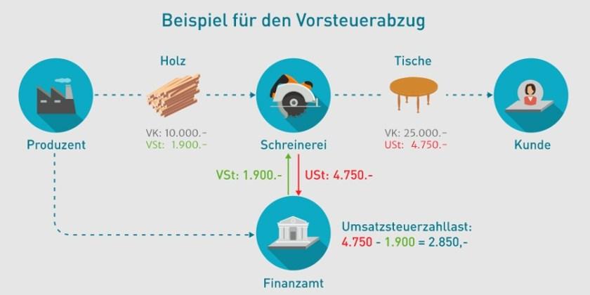 Infografik Schaubild Vorsteuer (Bild: Lexware)
