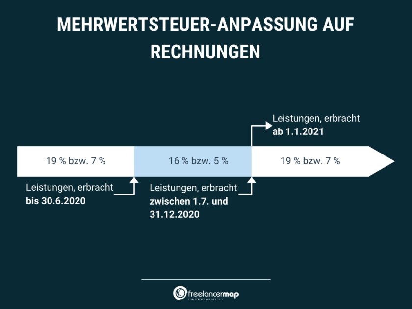 Infografik Mehrwertsteuersenkung (Bild: freelancermap.de)