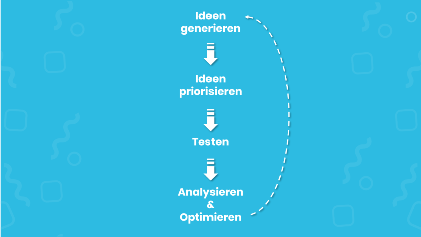 Schaubild Growth Hacking Prozess (Bild: Andreas Just)