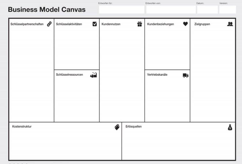 Business Model Canvas (Bild: Starting-Up)
