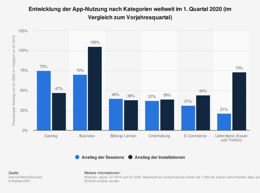 Schaubild App Nutzung (Bild: Statista)