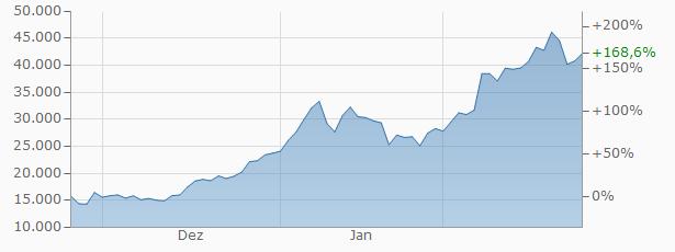 Bitcoin-Wert (Bild: Finanzen.net)
