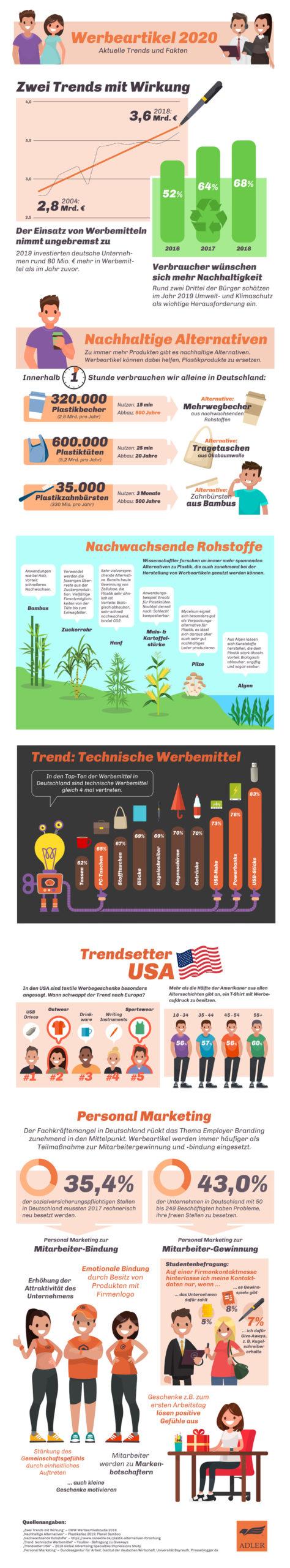 Infografik Werbegeschenke Trends (Bild: Adler)