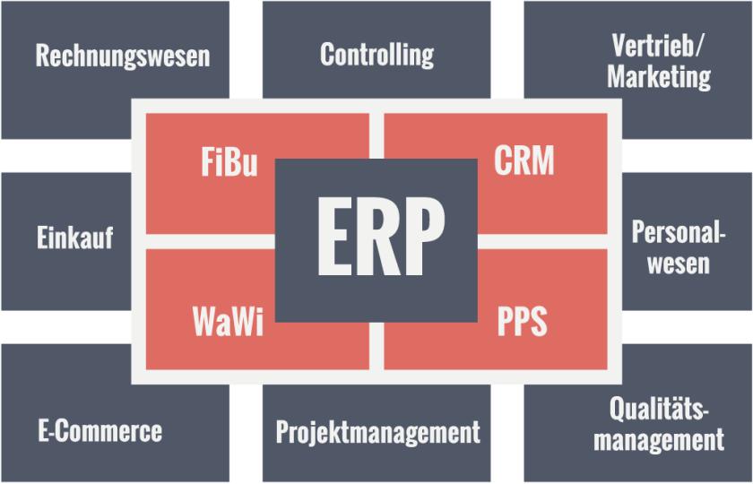 Schaubild ERP Funktionen (Bild: ERP-System.de)