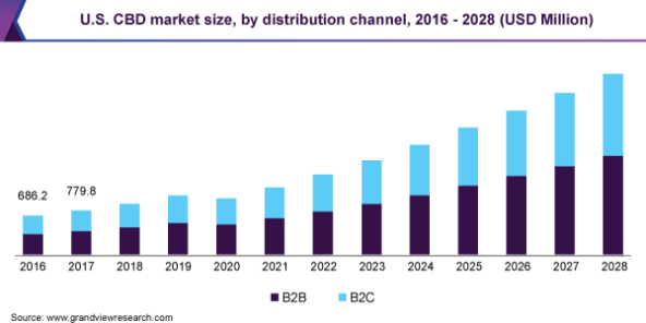 CBD Marktwachstum USA (Bild: Grand View Market Research)
