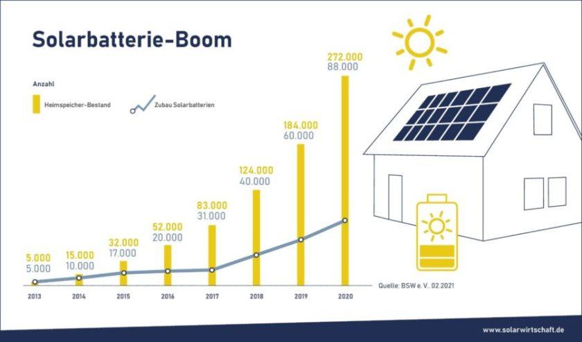 Schaubild Photovoltaik Solarbatterie Boom (Bild: Solarstrom.de)