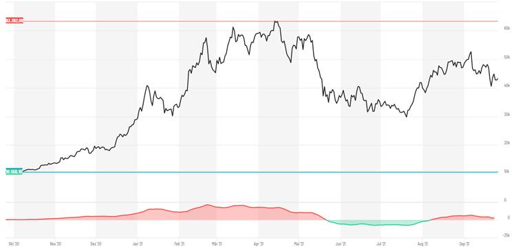 Der Bitcoin-Kurs schwankt teilweise extrem stark.