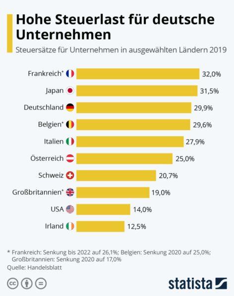 Schaubild: Steuerlast für Unternehmen im Ausland (Bild: Statista)