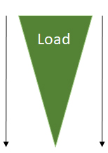 reason 1 point load