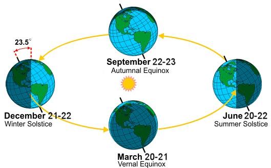 شکل ۲: گردش زمین به دور خورشید. زاویهی محور چرخش زمین با صفحهی مداری حدود ۲۳/۵ درجه است که موجب بهوجودآمدن فصلها میشود. عکس از http://www.ventula.info/spring-equinox-definition/ برداشته شده است.