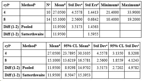 PROC TTEST descriptive statistics