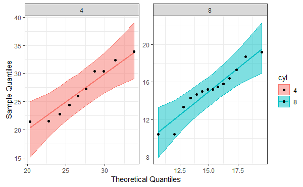 QQ plots of 4 and 8 cylinder groups