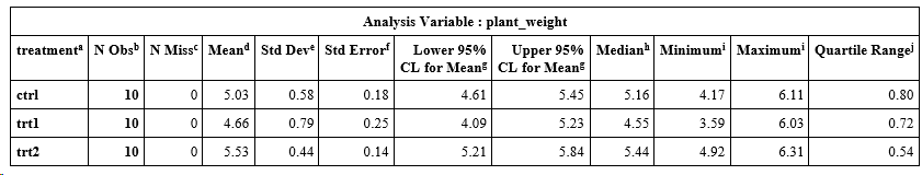 Descriptive statistics of plant by treatment