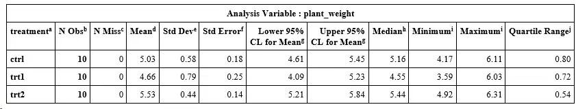 Descriptive statistics of plant by treatment