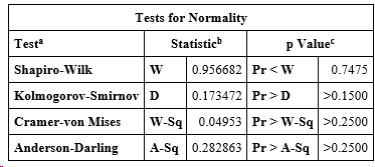 Control group normality tests