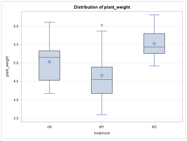 Boxplot of outliers