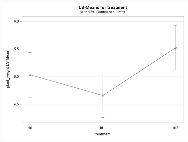 LSMeans Plot with 95% Confidence Intervals