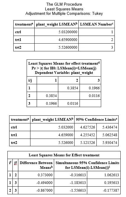 Post-hoc test results
