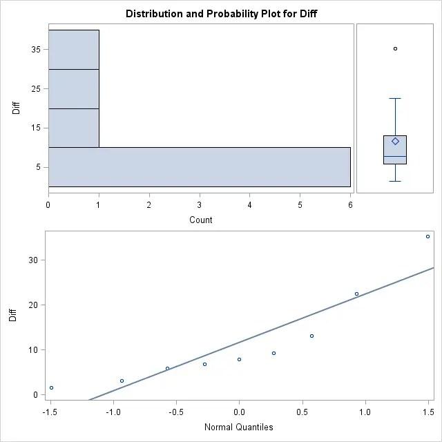 Box plot, QQ plot, and histogram of dosage differences