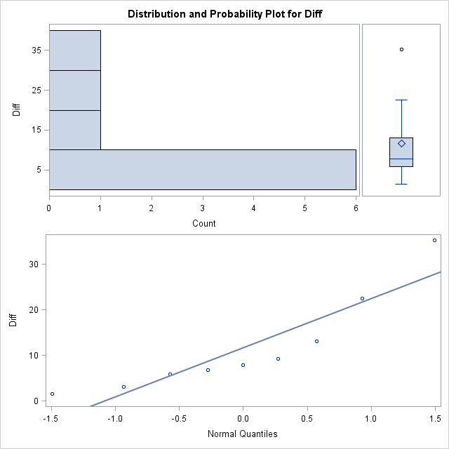 Box plot, QQ plot, and histogram of dosage differences