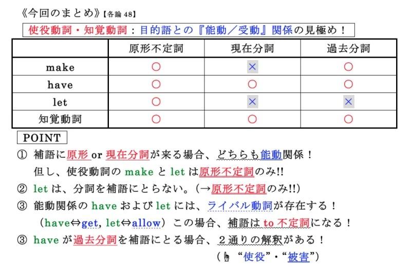 【各論48】使役動詞および知覚動詞の用法のまとめ|英文法 ...