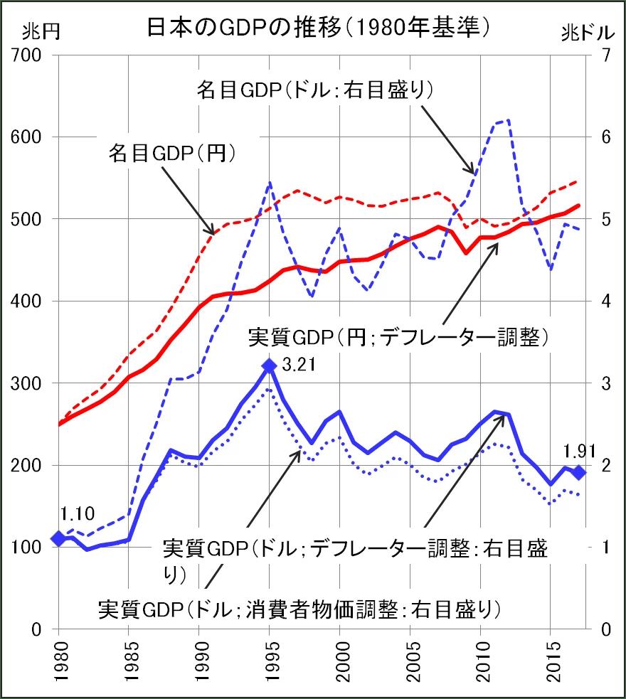 22年間で日本のGDPは4割も減った!ー日本のGDP統計は ...