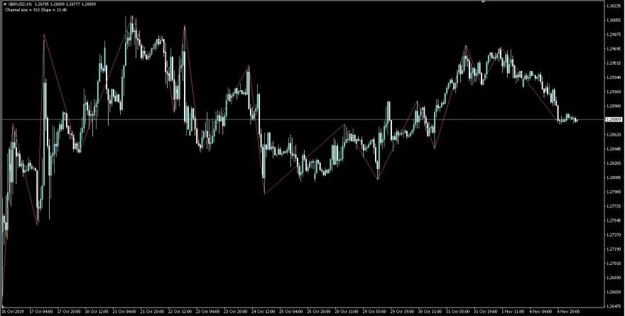 Zigzagを表示させたMT4チャート