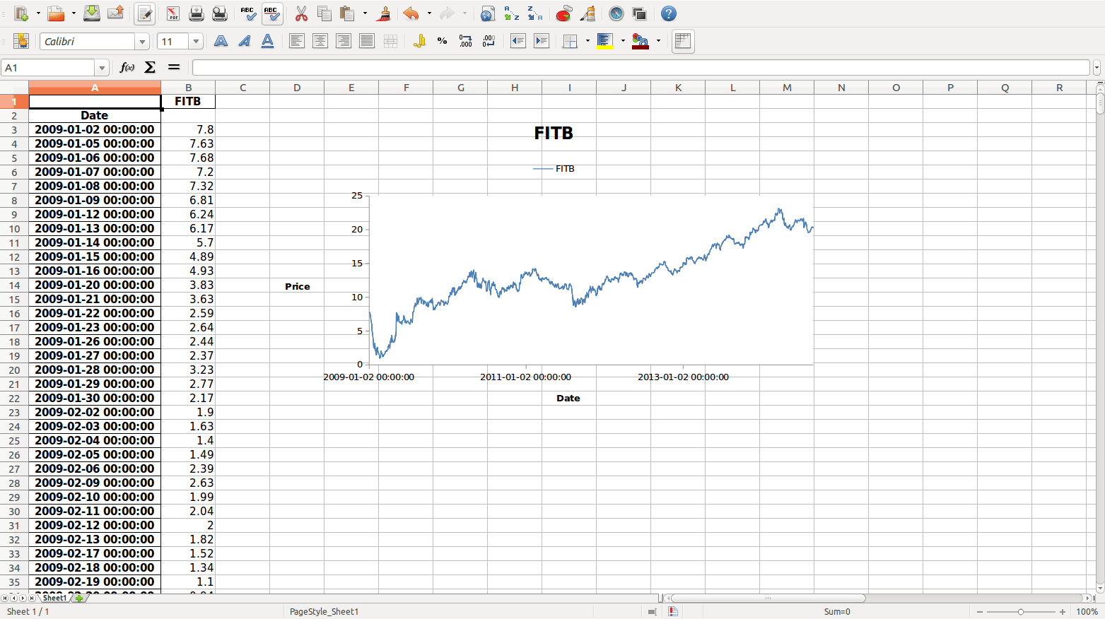 Create Highly Customized Excel Chart With Python Yet Another Blog In Statistical Computing
