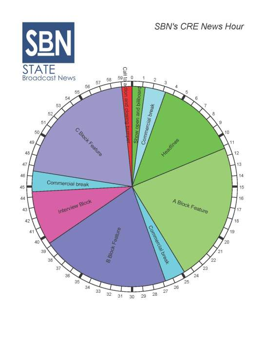 "The broadcast clock for the ""CRE News Hour,"" a new weekly radio news and features podcast from StateBroadcastNews.com"
