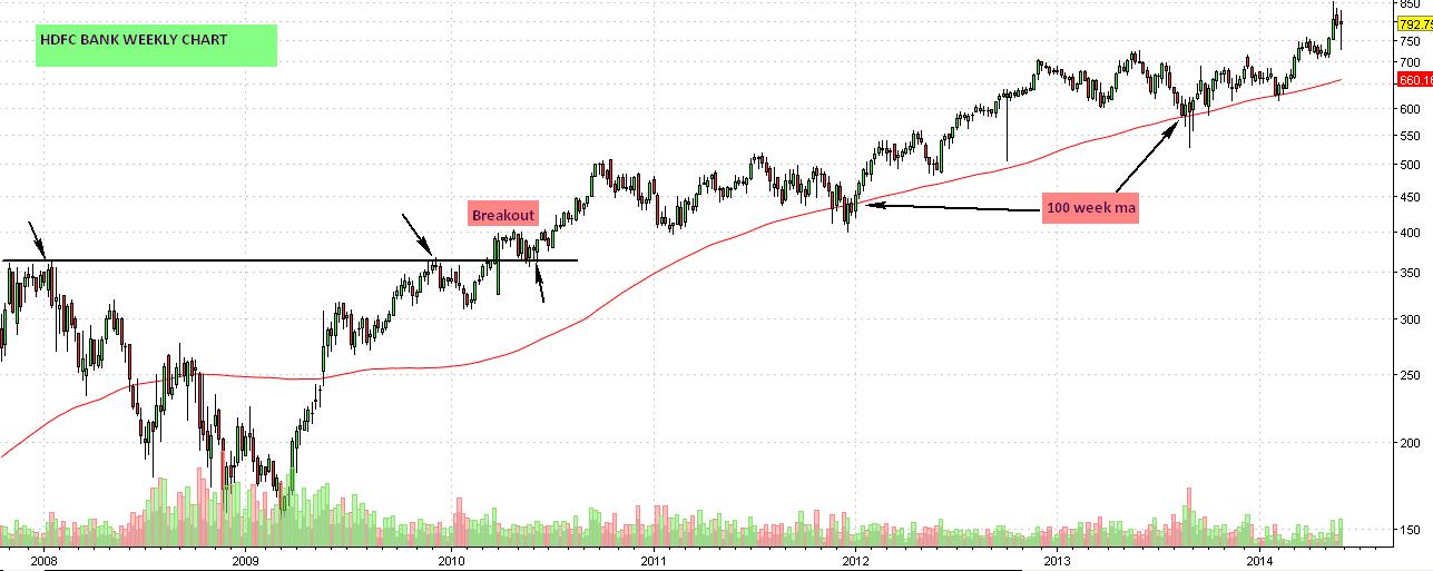 HDFCBANK WEEKly chart