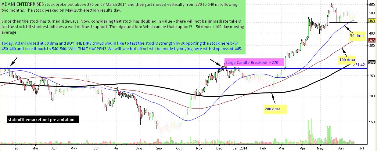 Adani Daily Chart