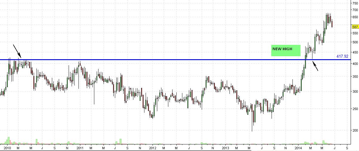 selan weekly chart