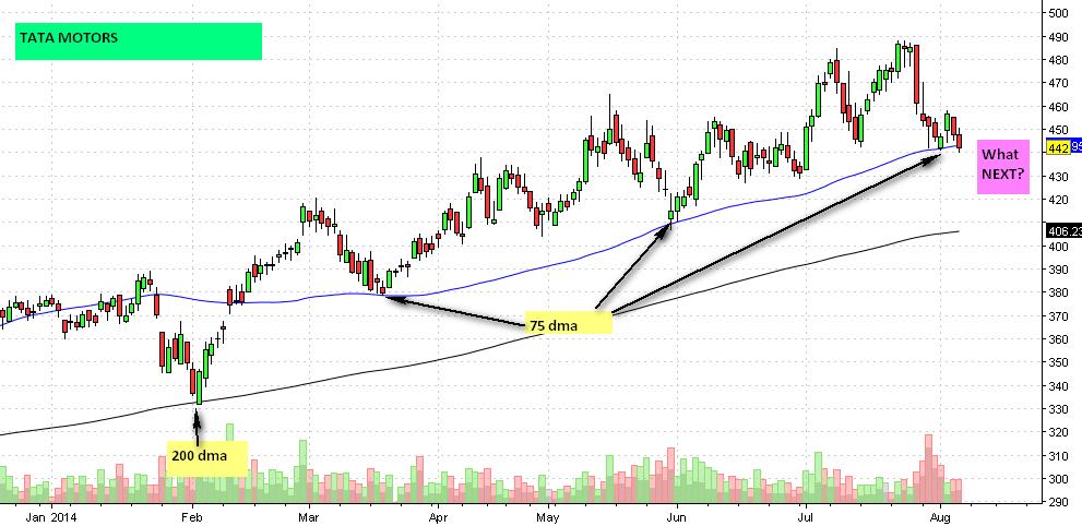 Tata Motors Chart