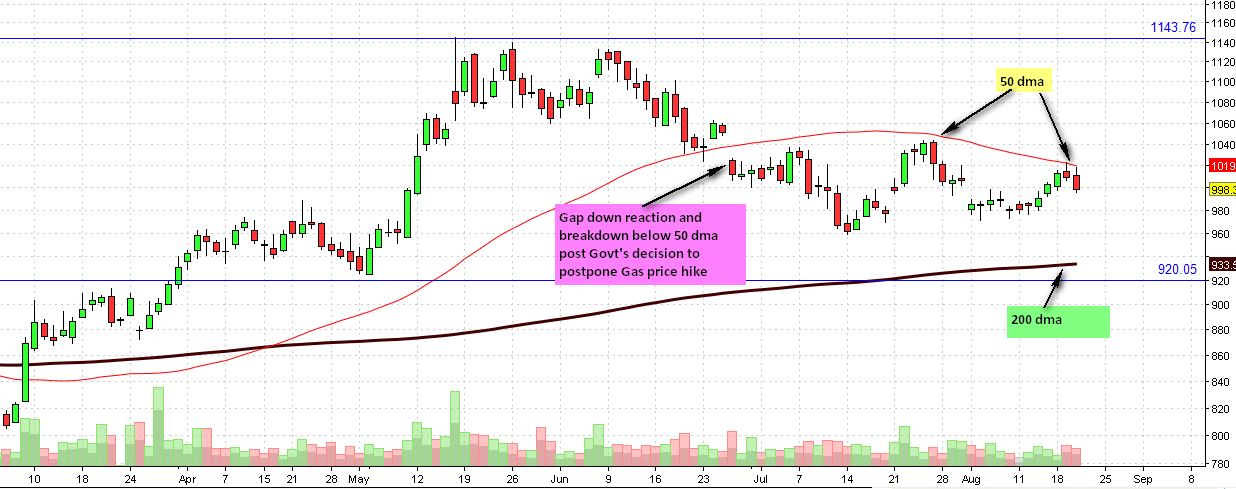 Reliance Daily Chart