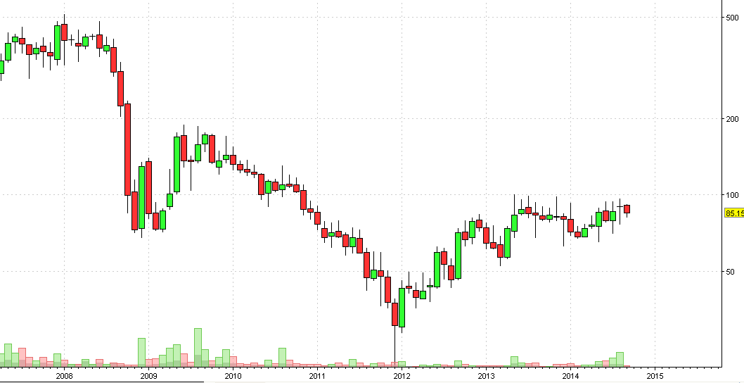 NDTV Monthly Chart