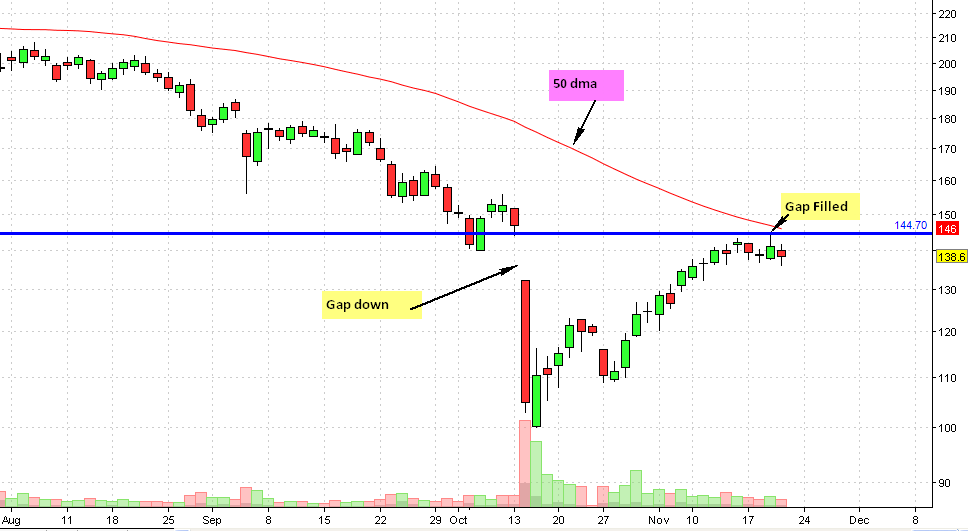 DLF Daily chart