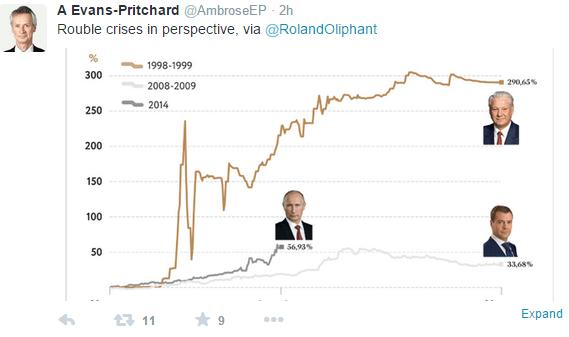 rublecrisis