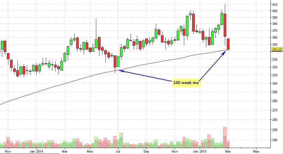 ITC weekly chart
