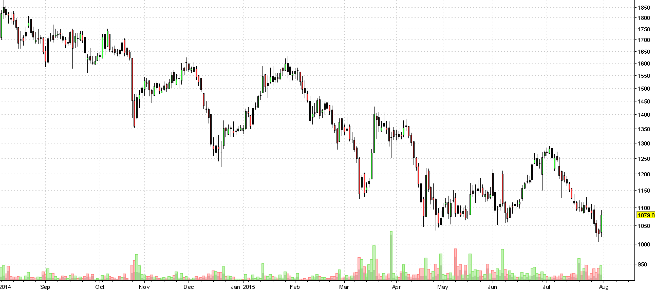 justdial daily chart