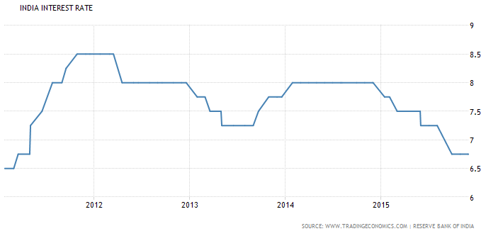 indiainterestrates