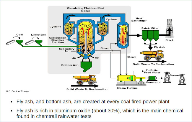 coal-generator-fly-ash-bottom-ash-and-coal-ash-schematic-1