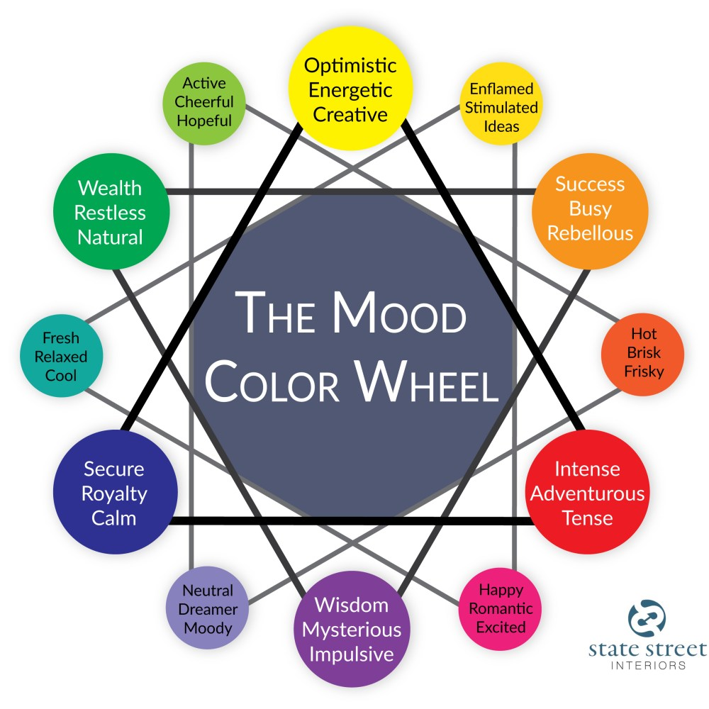 The Mood Color Wheel State Street Interiors