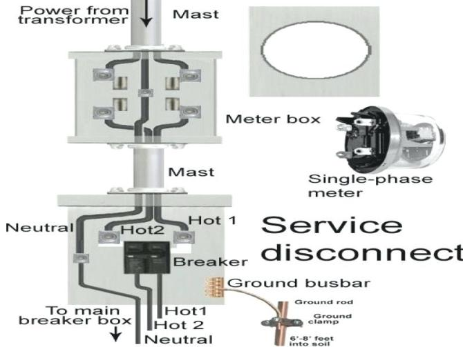 200 disconnect meter box and diagram wiring schematic  cat