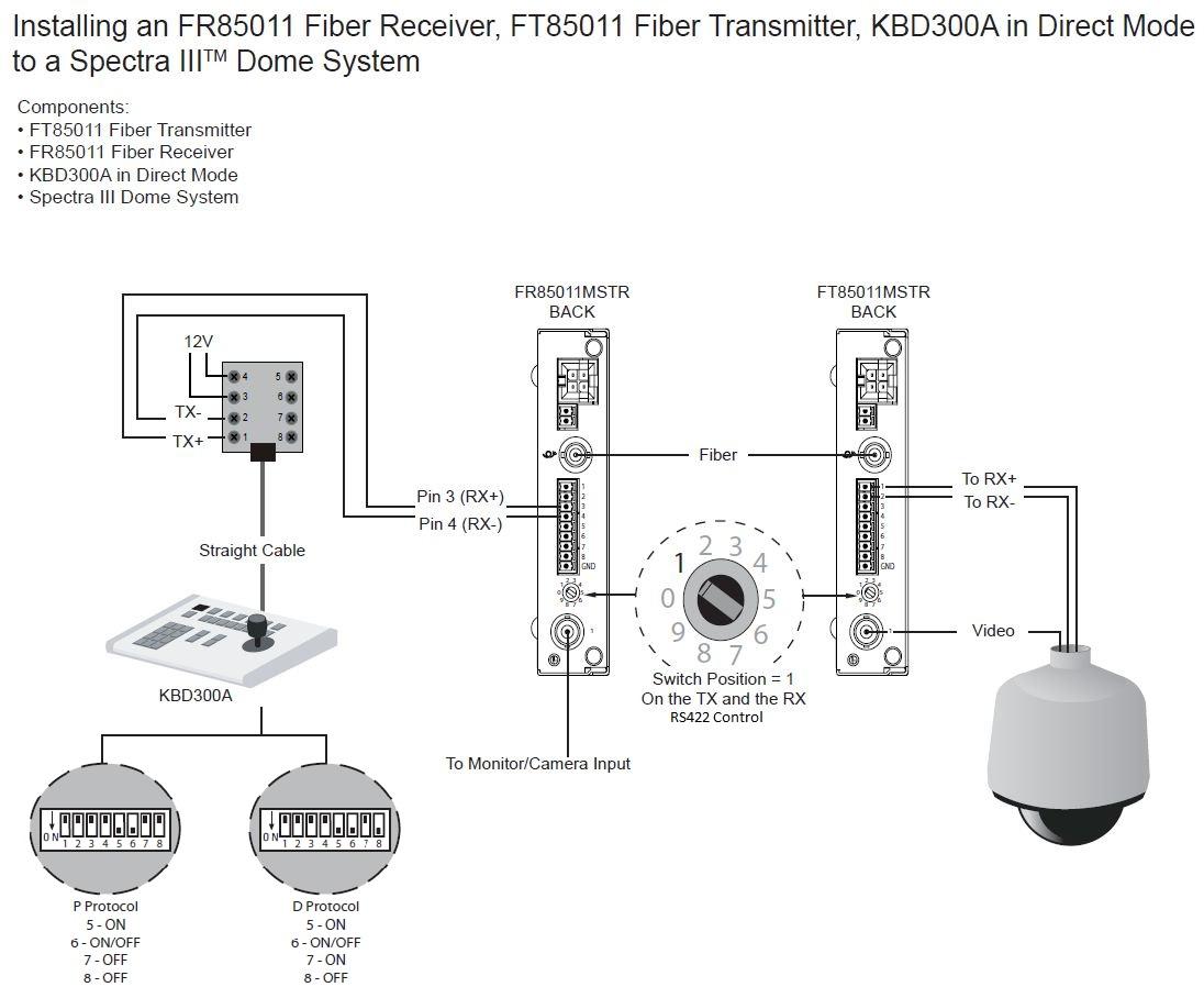 Bosch Ptz Camera Wiring Diagram