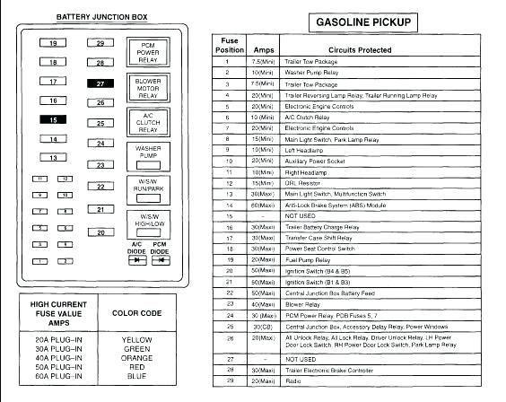 99 ford f550 fuse diagram  1991 corolla fuse box for wiring